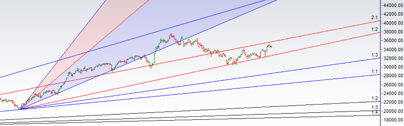 Bank Nifty Monthly Expiry Analysis