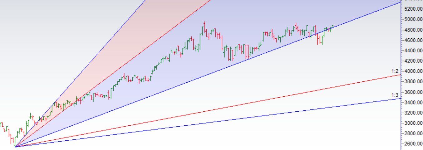 MCX Crude Oil Weekly Trading Strategy