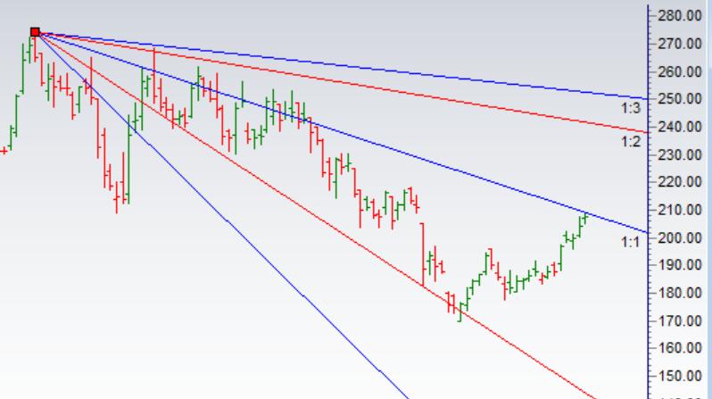Trading using Gann Analysis : RBL Bank,ZEE,Tata Steel