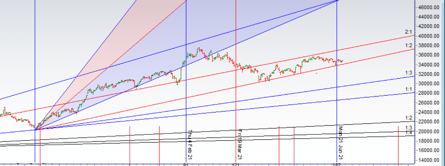 Bank Nifty EOD Analysis for 25 June