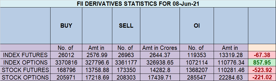 Nifty EOD Analysis for 09 June