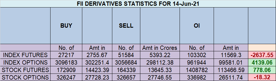 Nifty Analysis for 15 June
