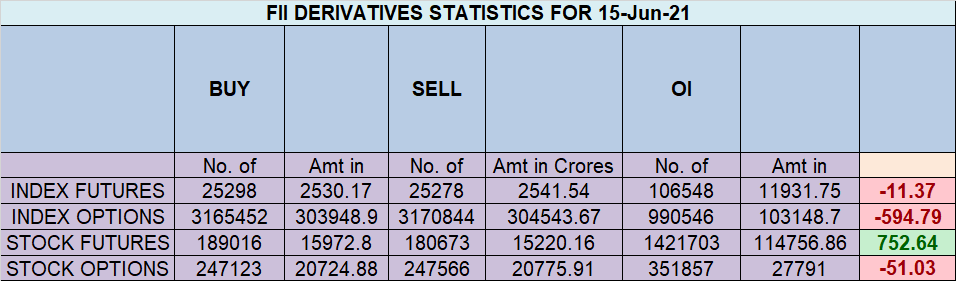 Nifty Analysis for 16 June