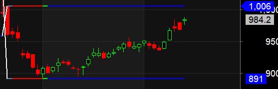 Trading using Darvas Box Analysis:HCL Tech,BPCL,PEL