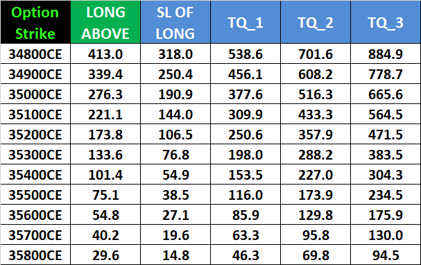 Weekly F&O Expiry:Nifty Bank Nifty Weekly Options Intraday Levels