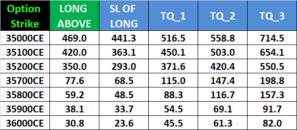 Nifty Bank Nifty Weekly Expiry Options Intraday Trading Levels