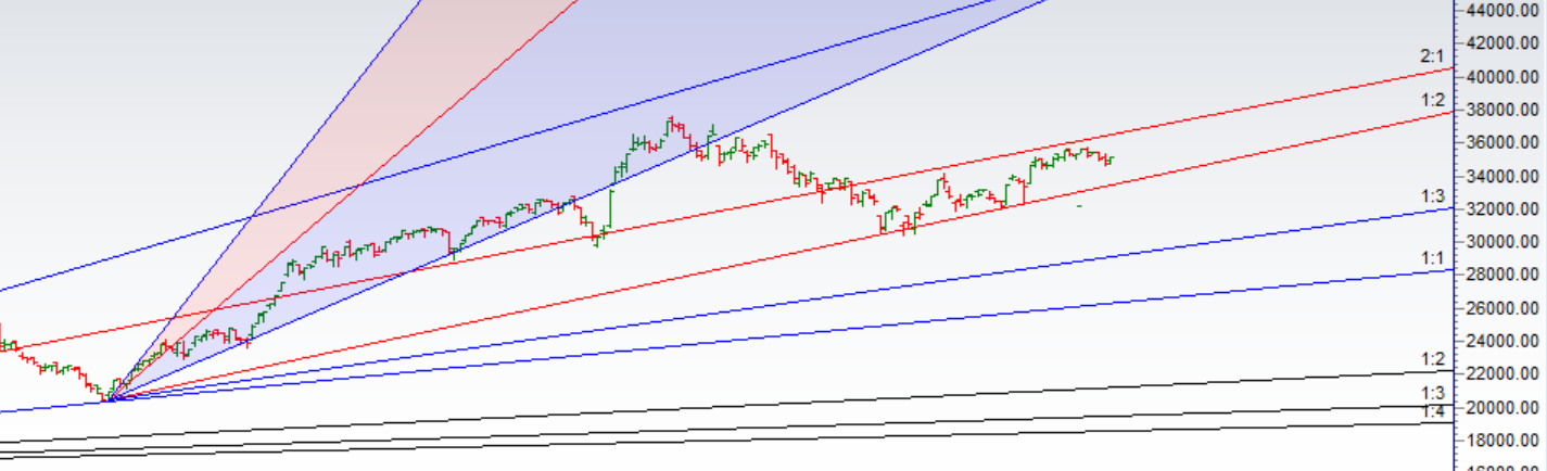 Mars in Leo sign Impact on Bank Nifty