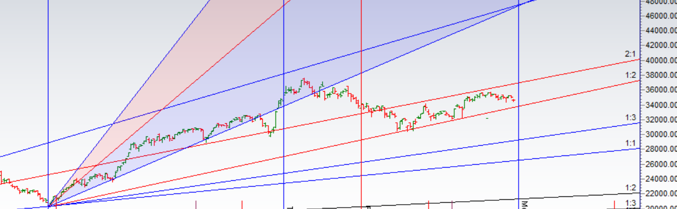 Bank Nifty Analysis for 18 June