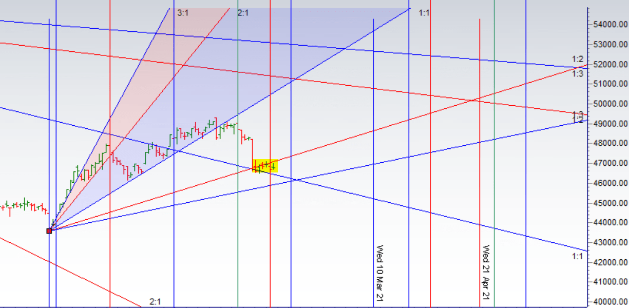 SUN Maximum Helio Latitude Impact on GOLD :Weekly Trading Strategy