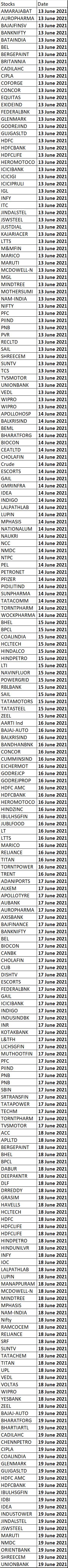 Gann Stock Screener for F&O Stocks June-21