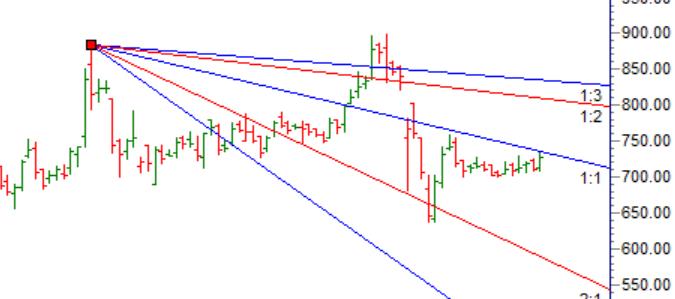 Gann Chart Analysis:Adani Ports,Titan,LT - Bramesh's Technical Analysis